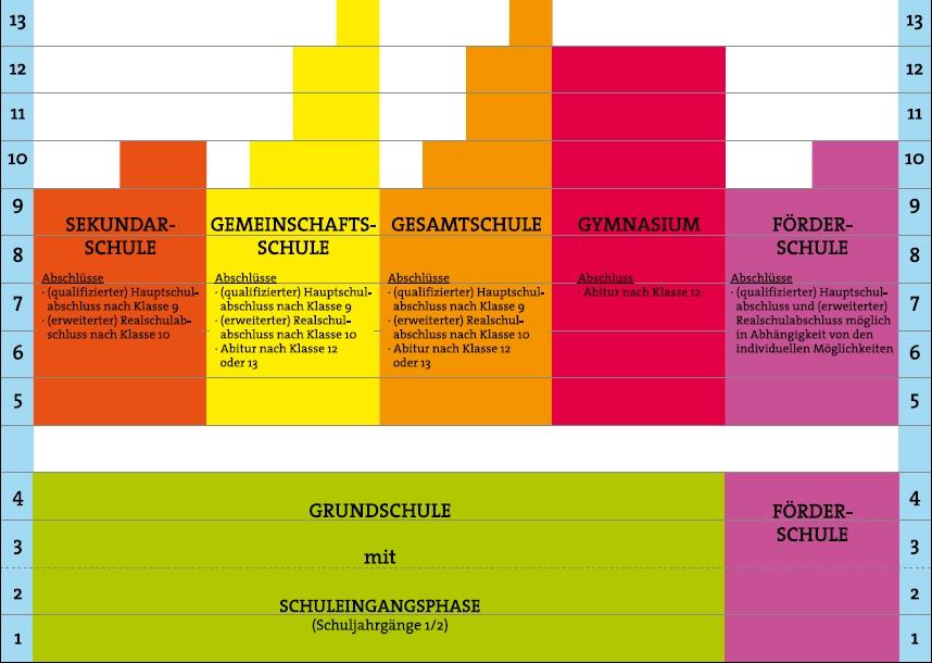 Schulwechsel for Schule grafik